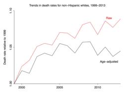Gelman_death_rates_by_age_31-1024x805