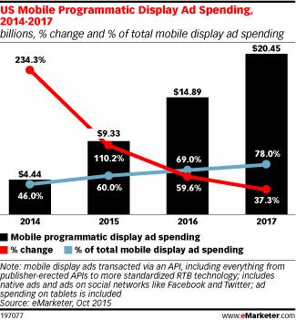 Mobileprogrammatic_chart