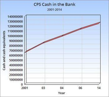 Columbiaheartbeat_cashbalance