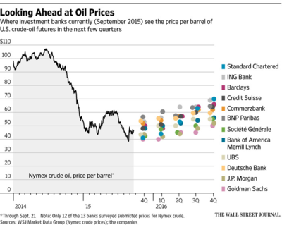 Wsj_oilpredict_sept15