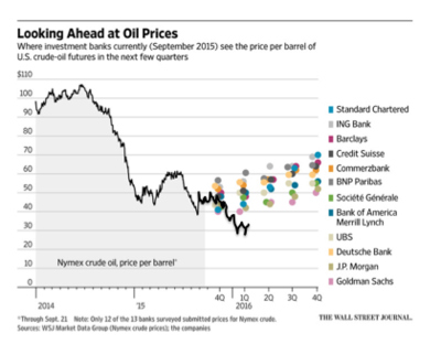 Wsj_oilpredict_sep15_evaluated