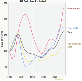 Redo_debt_indices_2