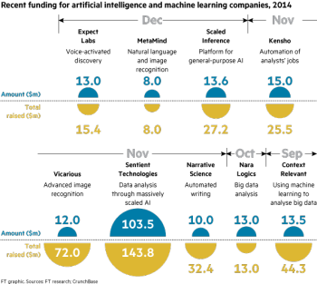 Financial-times-graphic-recent-funding-for-ai-machine-learning-2014-machine-learning-post