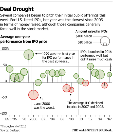 Wsj_ipo_dealdrought_full