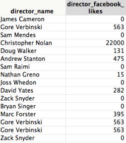 Imdb_directors