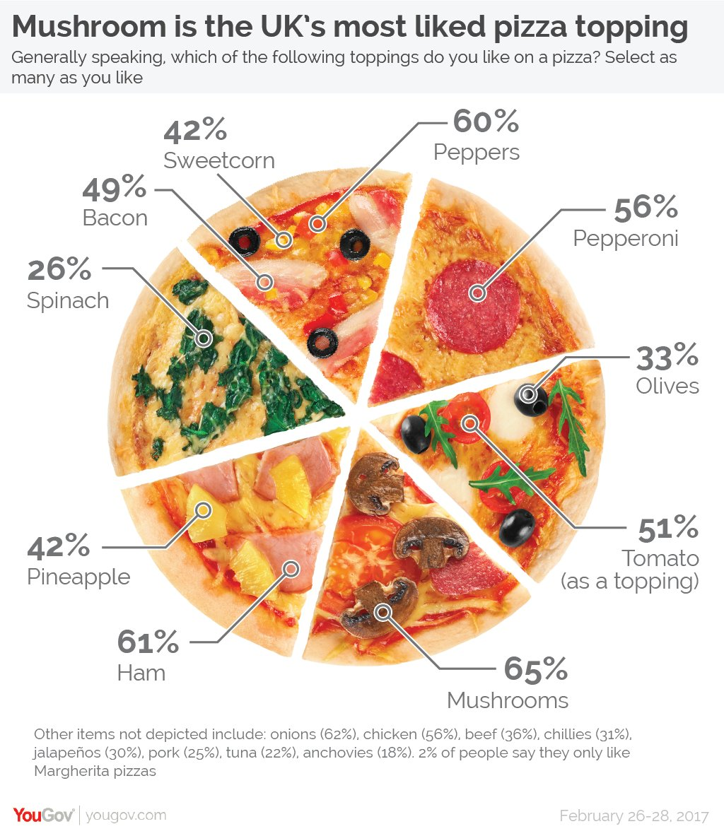 Junk charts pie chart yougovpiechart nvjuhfo Images