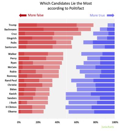 Redo_politfact_candidates