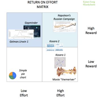 Junkcharts_return_on_effort_matrix