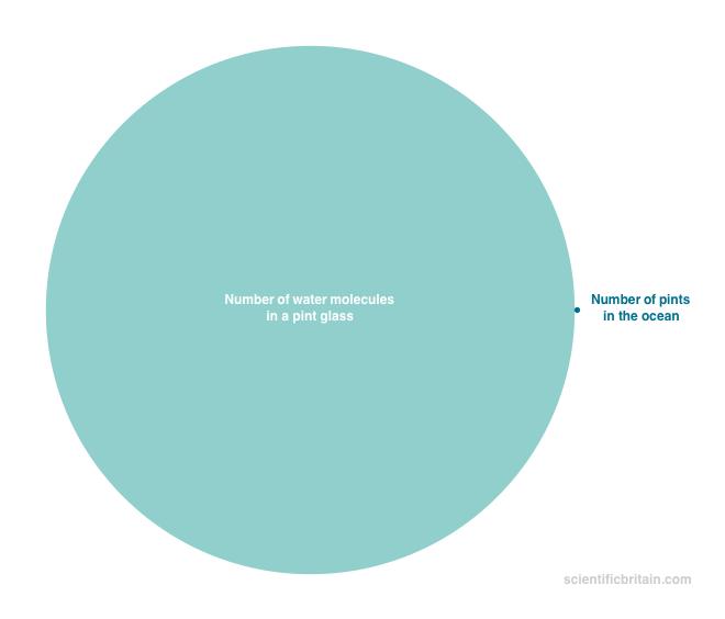 Junk Charts Bubble Chart