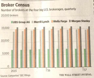 Wsj_brokercensus