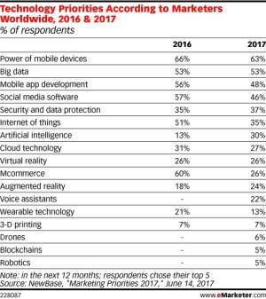 Techpriorities_data_table