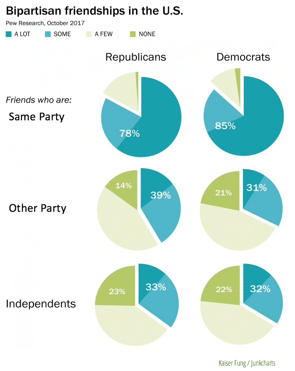 Junk Charts: Washington Post