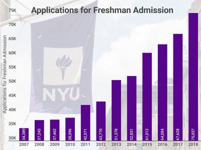 Nyu_admissions