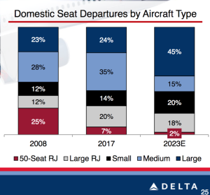 Several problems with stacked bar charts, as demonstrated by a Delta chart designer