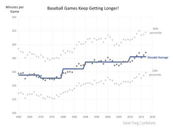 Kf_baseballgameduration