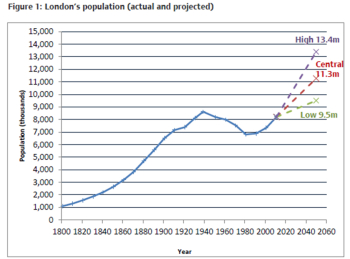 Londonpopulationgrowth