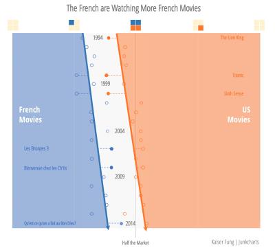 Redo_junkcharts_frenchmovies
