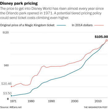 Wapo_magickingdom_price_changes
