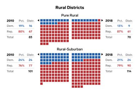 Businessinsider_ruraldistricts
