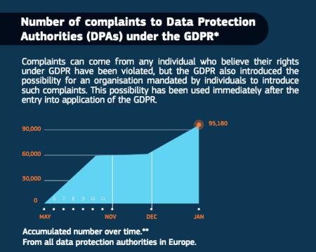 Redo_eujustice_gdpr_complaints_1