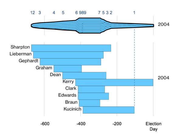 Elegant way to present a pair of charts - Junk Charts