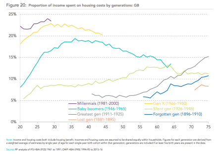 Uk_generational_propincomehousing