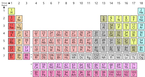 Wiki-Simple_Periodic_Table_Chart-en.svg