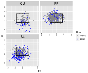 Albert_visualizingbaseball_chart