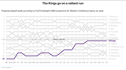 Fivethirtyeight_nbawest_bumps