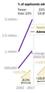 Pew_collegeadmissions_growth