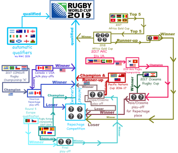 Rugby_World_Cup_2019_Qualification_illustrated_v2