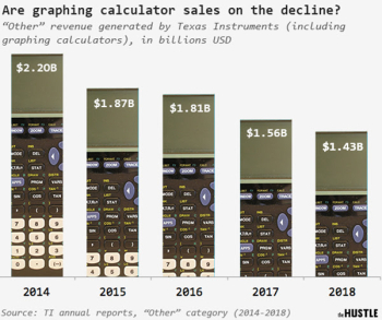 Hustle_ti_calculator_chart