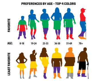 Color-preferences-by-age