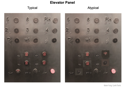 Junkcharts_elevatorpaneldesign