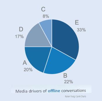 Redo_junkcharts_mediaconversations1