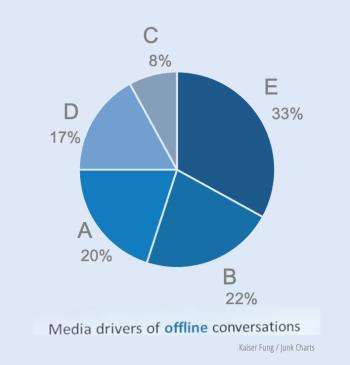 Redo_junkcharts_mediaconversations2