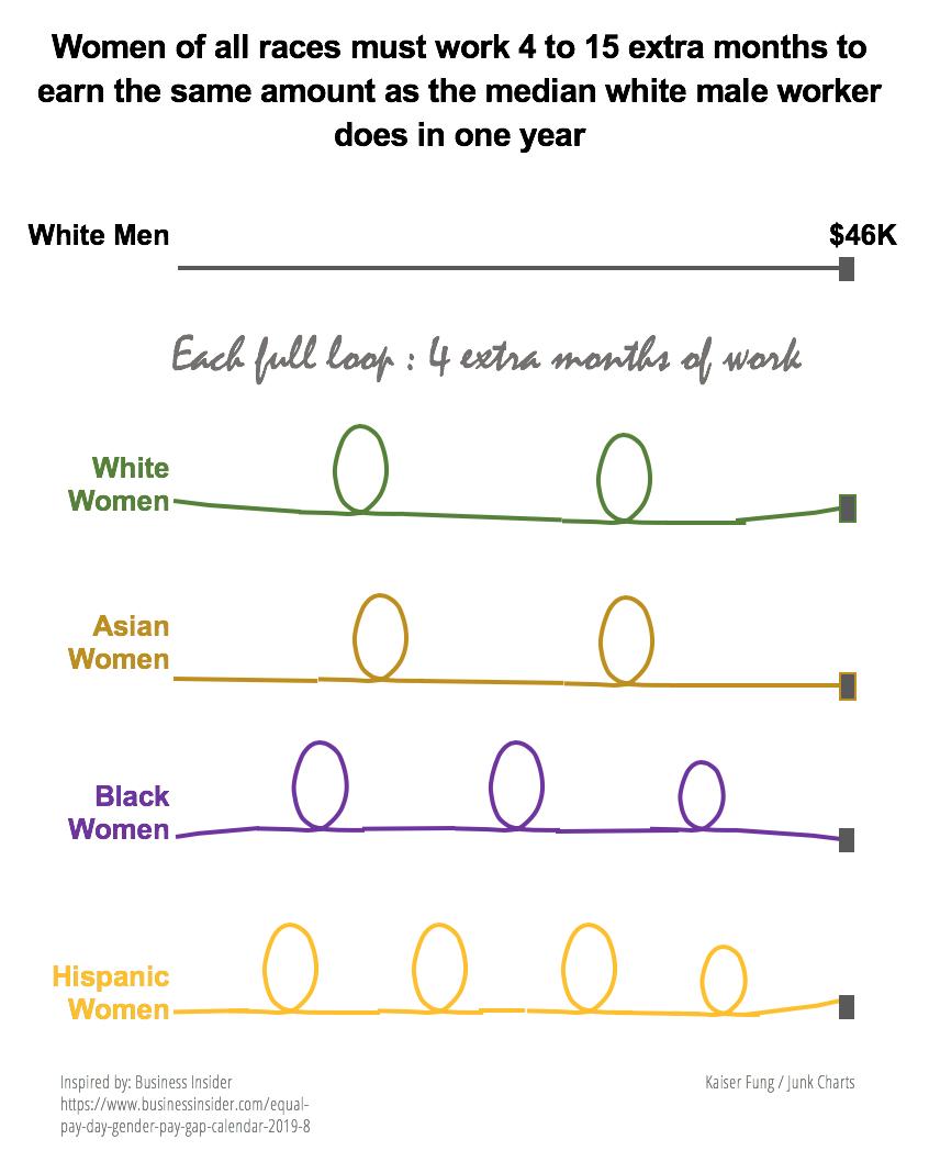 Bar chart - Junk Charts