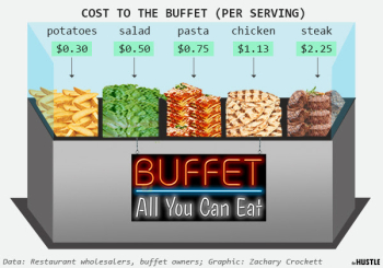 Hustle_buffetcost