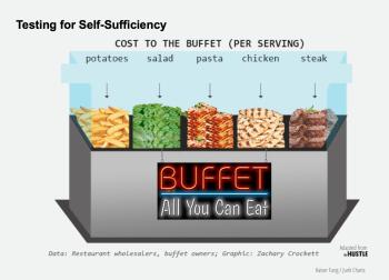 Redo_hustlebuffetcost_selfsufficiency