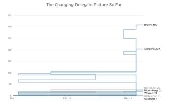 Npr_delegates