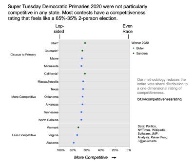 Kfung_competitivenessratings_chart_2n