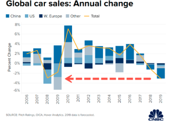 Cnbc zh global car sales
