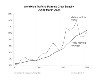 Junkcharts_ph_smoothedtrafficgrowth