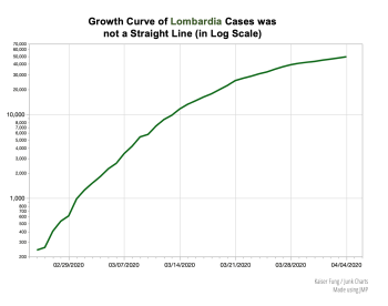 Kfung_lombardia_notexponential