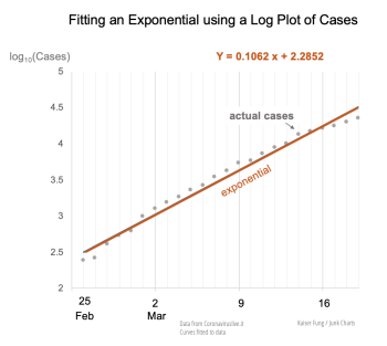 Kfung_lombardia_cases_exponential_fit