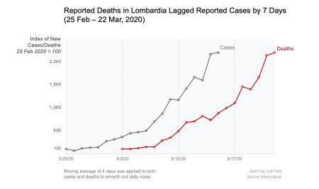 Kfung_lombardia_newcasesnewdeaths_indices