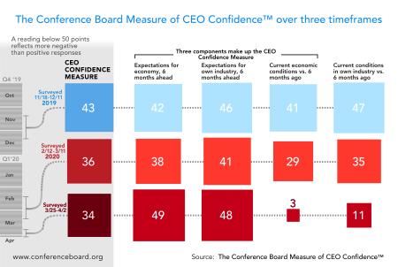Tcb_COVID-19-CEO-confidence-1170