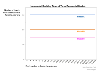 Kfung_threeexponentials_incrdoublingtime