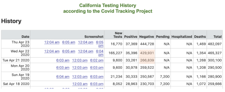 California_testing_numbers