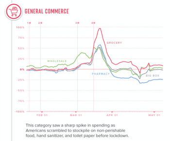 Visualcapitalist_spending_generalcommerce